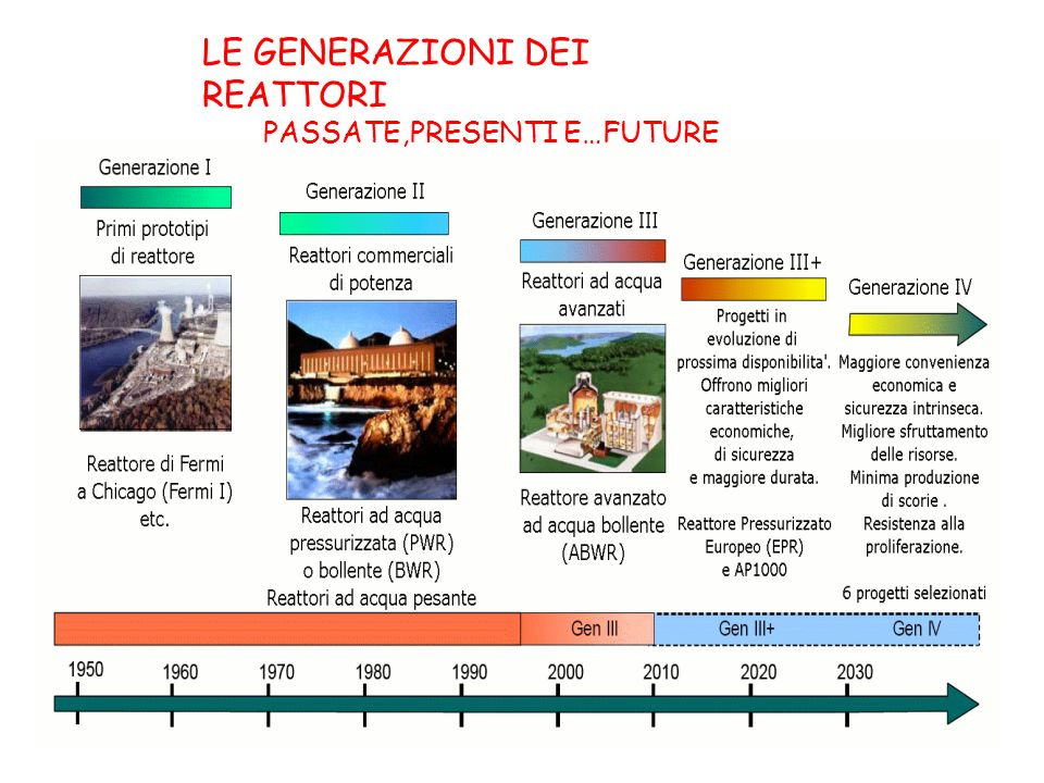 LE GENERAZIONI DEI REATTORI PASSATE,PRESENTI E…FUTURE