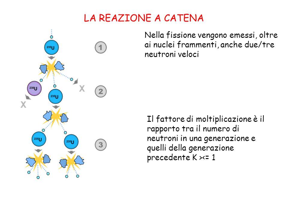 LA REAZIONE A CATENA Nella fissione vengono emessi, oltre ai nuclei frammenti, anche due/tre neutroni veloci Il fattore di moltiplicazione è il rapporto tra il numero di neutroni in una generazione e quelli della generazione precedente K ><= 1