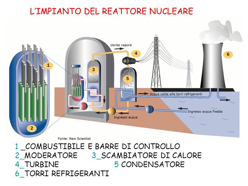 LIMPIANTO DEL REATTORE NUCLEARE 1 _COMBUSTIBILE E BARRE DI CONTROLLO 2_MODERATORE 3_SCAMBIATORE DI CALORE 4_TURBINE 5 CONDENSATORE 6_TORRI REFRIGERANTI