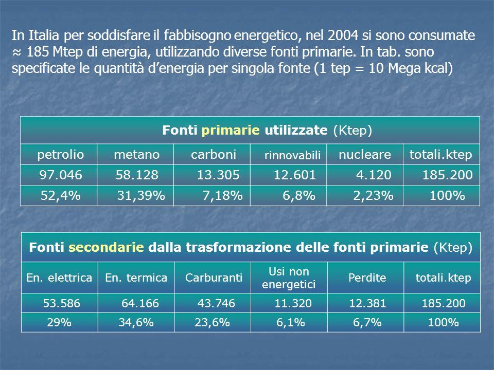Fonti primarie utilizzate (Ktep) petrolio metano carboni rinnovabili nuclearetotali.ktep 97.046 58.128 13.305 12.601 4.120 185.200 52,4% 31,39% 7,18%
