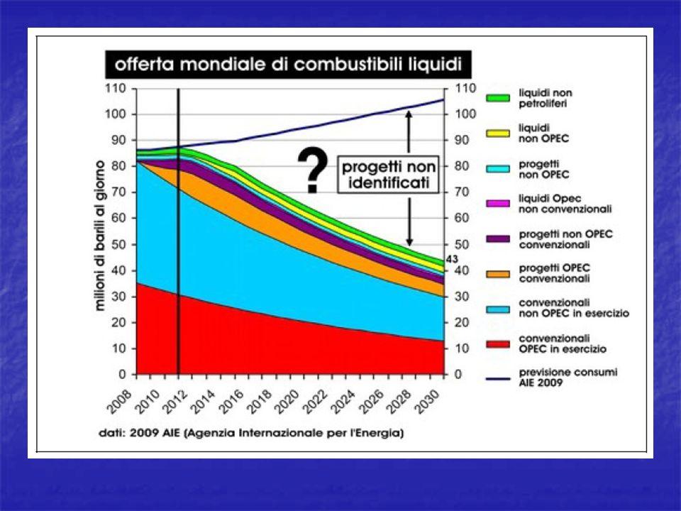 ENERGIA SOLARE: sistemi a concentrazione (CALORE ELETTRICITÀ) Collettori parabolici Collettori a disco con motore termico Torri solari