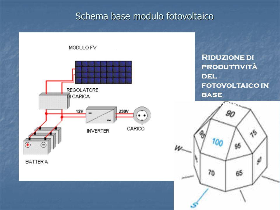 Schema base modulo fotovoltaico Riduzione di produttività del fotovoltaico in base allorientamen to