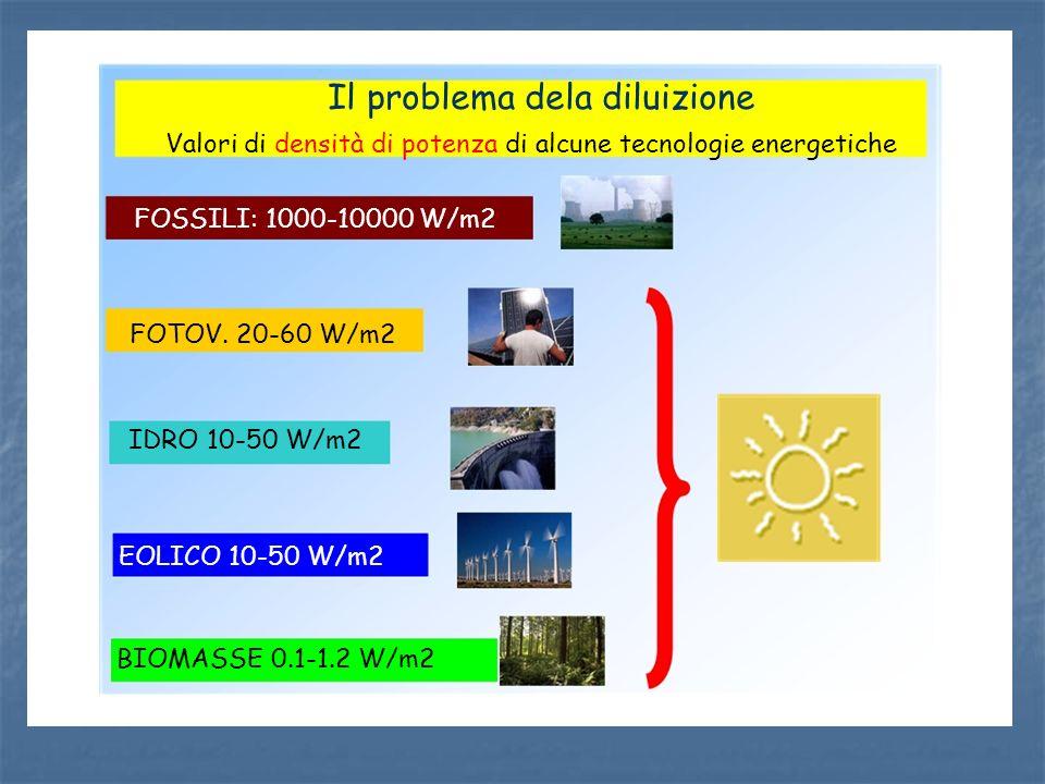 Il problema dela diluizione Valori di densità di potenza di alcune tecnologie energetiche FOSSILI: 1000-10000 W/m2 FOTOV. 20-60 W/m2 EOLICO 10-50 W/m2