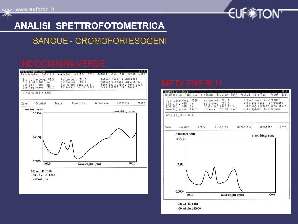 SANGUE - CROMOFORI ESOGENI INDOCIANINA VERDE METILENE BLU ANALISI SPETTROFOTOMETRICA