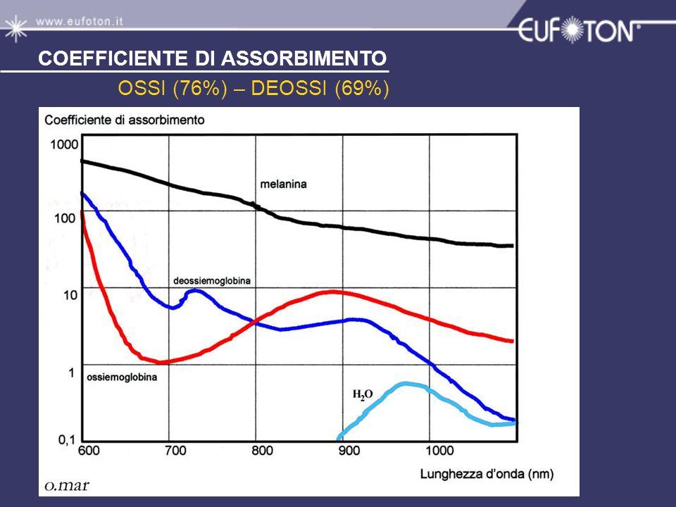 COEFFICIENTE DI ASSORBIMENTO OSSI (76%) – DEOSSI (69%)