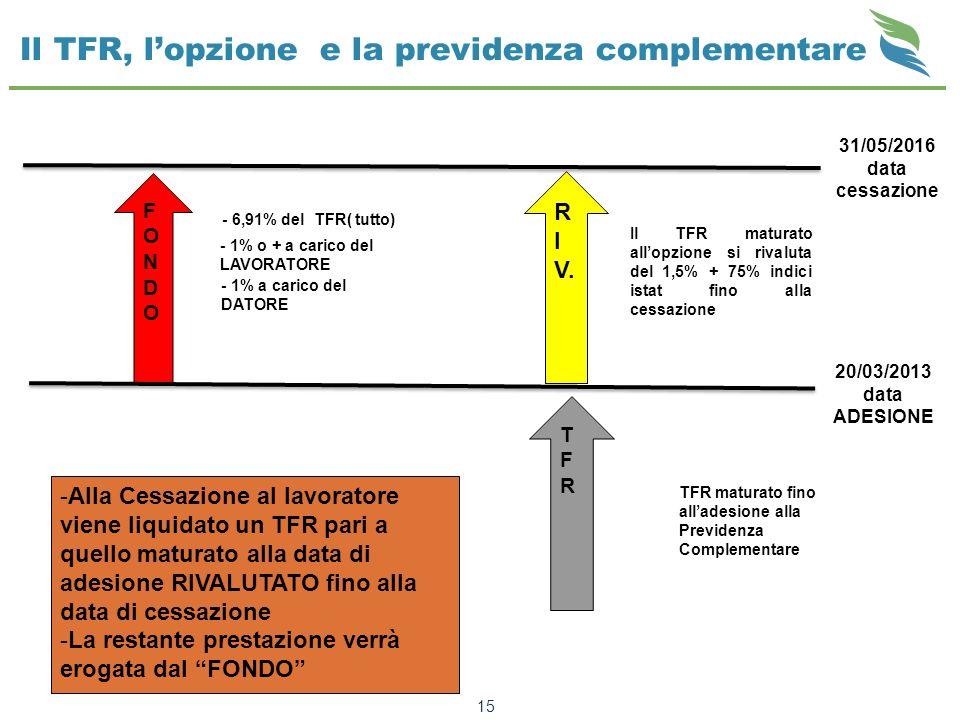 Il TFR, lopzione e la previdenza complementare 15 31/05/2016 data cessazione R I V. Il TFR maturato allopzione si rivaluta del 1,5% + 75% indici istat