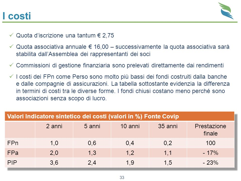 I costi 33 Quota discrizione una tantum 2,75 Quota associativa annuale 16,00 – successivamente la quota associativa sarà stabilita dallAssemblea dei r