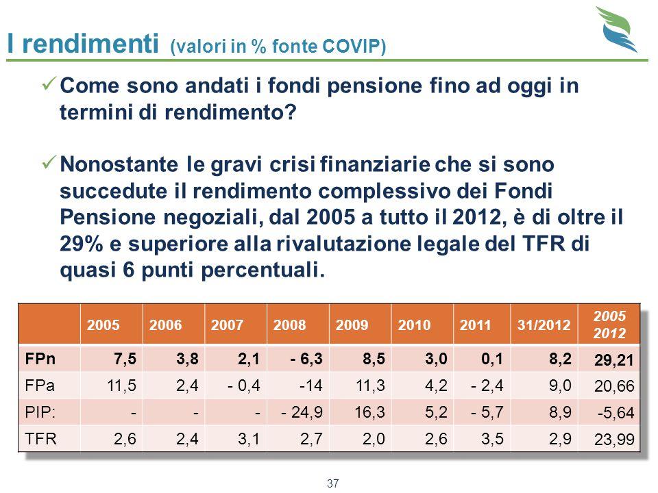 I rendimenti (valori in % fonte COVIP) 37 Come sono andati i fondi pensione fino ad oggi in termini di rendimento? Nonostante le gravi crisi finanziar