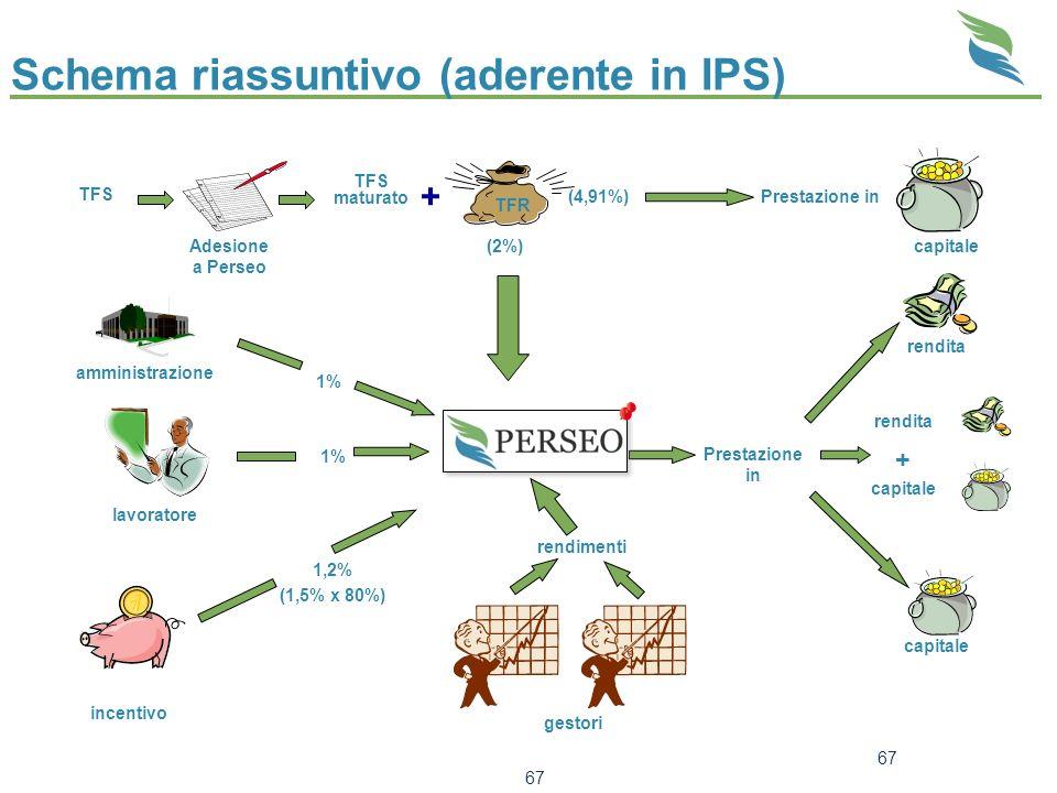 67 Schema riassuntivo (aderente in IPS) TFS Adesione a Perseo TFS maturato + TFR (2%) rendimenti gestori amministrazione 1% lavoratore 1% 1,2% (1,5% x
