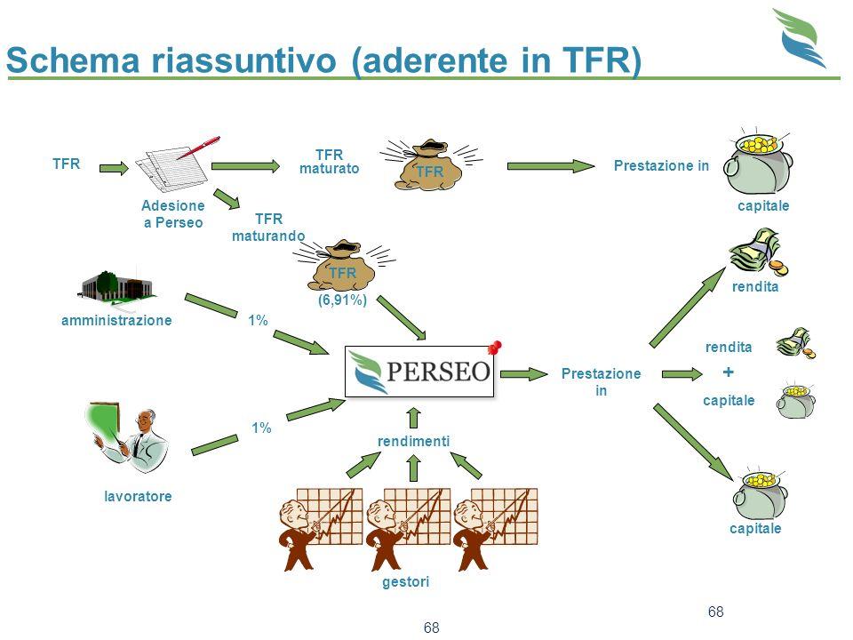 68 Schema riassuntivo (aderente in TFR) TFR Adesione a Perseo TFR maturato TFR (6,91%) rendimenti gestori amministrazione1% lavoratore 1% Prestazione