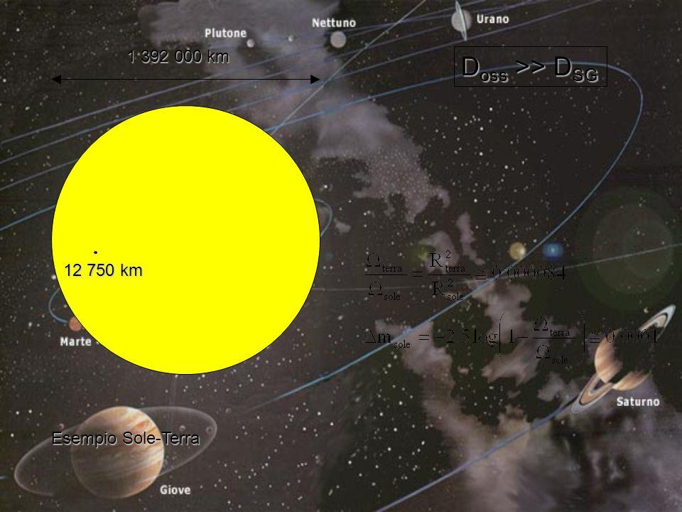 1 392 000 km 12 750 km Esempio Sole-Terra D oss >> D SG