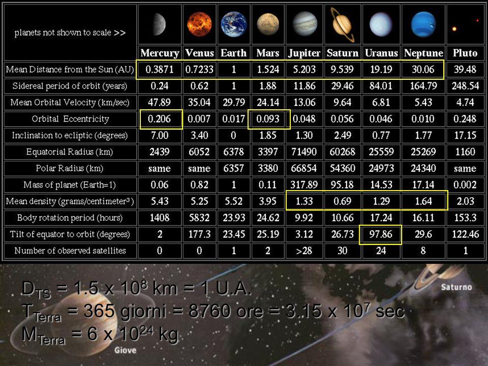 Mercurio Venere Terra Marte Pianeti interni o terrestri D sole < 250 milioni di km Pianeti esterni o gioviani D sole > 700 milioni di km T PI > T PE PI > PE PI > PE M PI < M PE