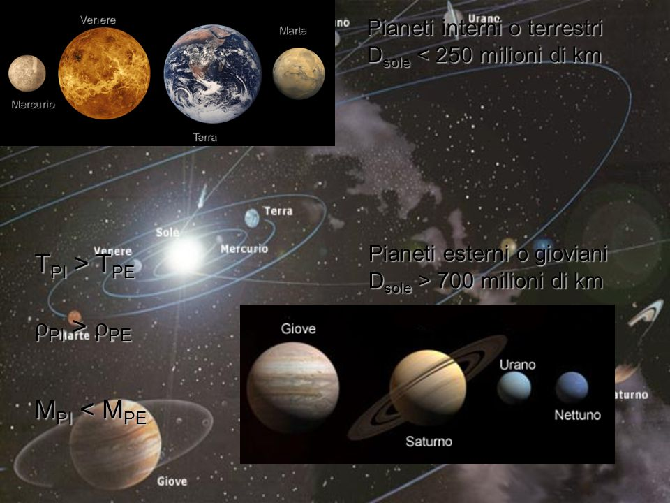 Tutti i pianeti si muovono su orbite ellittiche, di cui il Sole occupa uno dei due fuochi F1F1F1F1 F2F2F2F2 a b c O