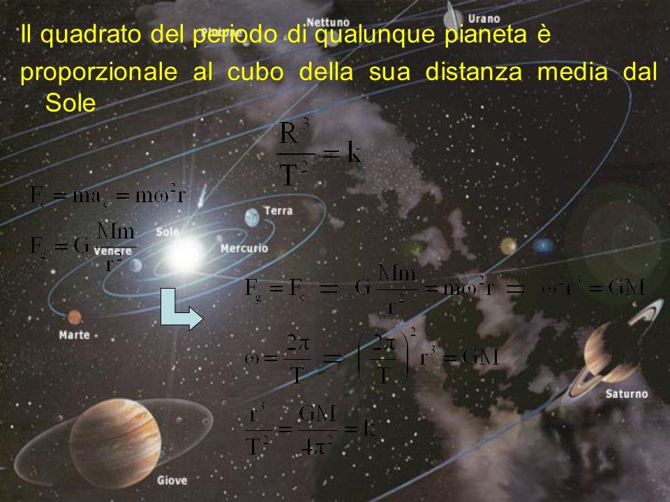 I satelliti di Giove La misura della velocità della luce G1G1G1G1 G2G2G2G2 T1T1T1T1 T2T2T2T2 Olaf Romer (1675-1676) 225 000 km/s