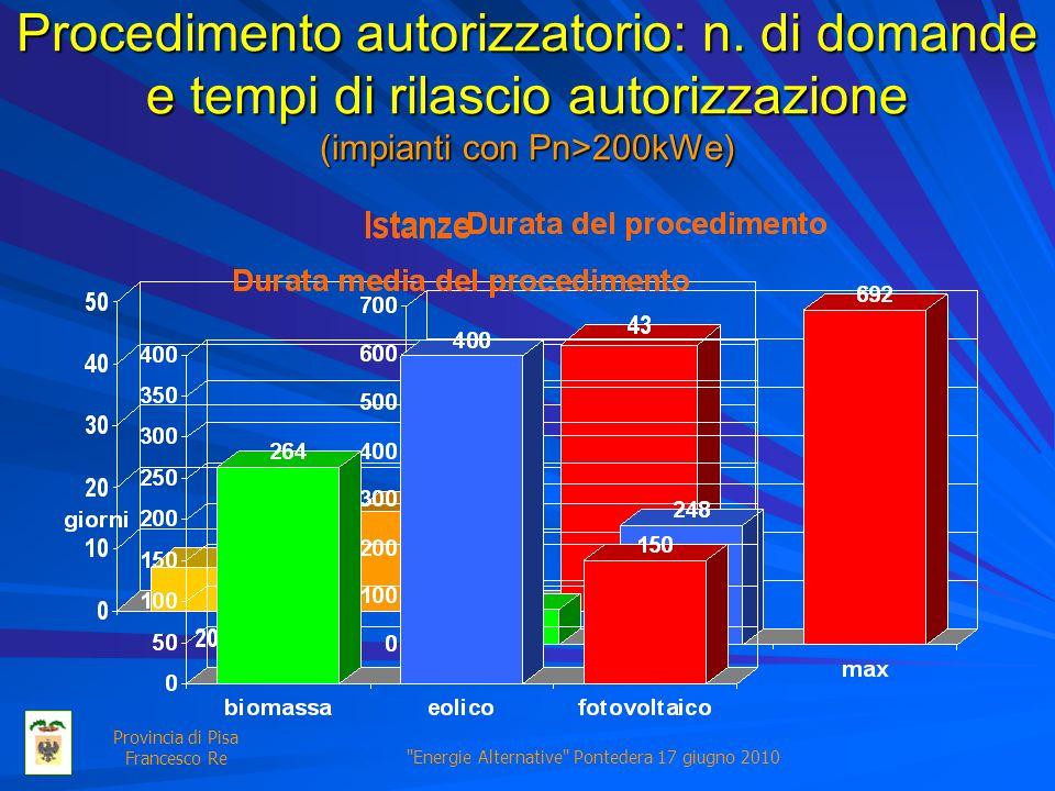 Energie Alternative Pontedera 17 giugno 2010 Provincia di Pisa Francesco Re Procedimento autorizzatorio: n.
