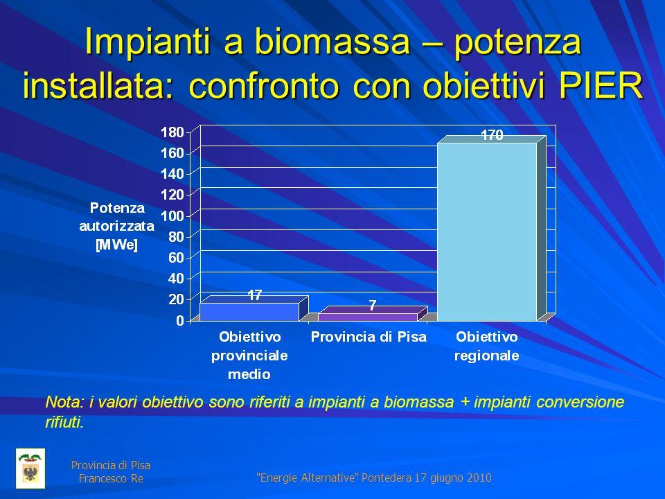 Energie Alternative Pontedera 17 giugno 2010 Provincia di Pisa Francesco Re Impianti a biomassa – potenza installata: confronto con obiettivi PIER Nota: i valori obiettivo sono riferiti a impianti a biomassa + impianti conversione rifiuti.