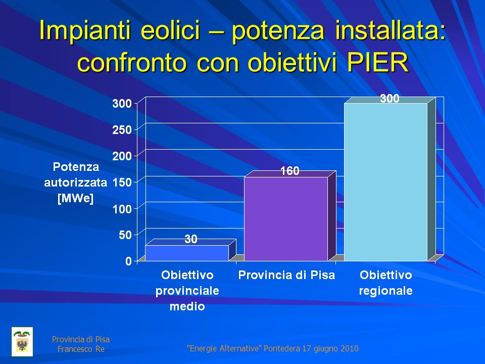 Energie Alternative Pontedera 17 giugno 2010 Provincia di Pisa Francesco Re Impianti eolici – potenza installata: confronto con obiettivi PIER