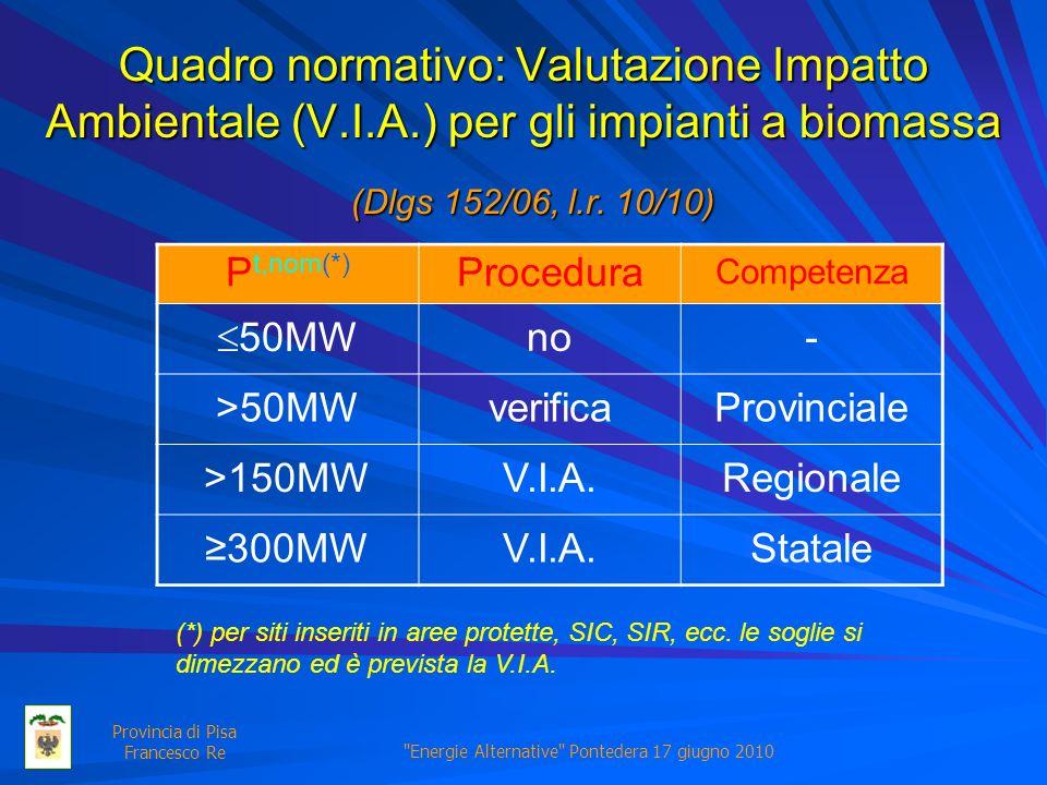 Energie Alternative Pontedera 17 giugno 2010 Provincia di Pisa Francesco Re Quadro normativo: Valutazione Impatto Ambientale (V.I.A.) per gli impianti a biomassa P t,nom(*) Procedura Competenza 50MW no- >50MWverificaProvinciale >150MWV.I.A.Regionale 300MWV.I.A.Statale (Dlgs 152/06, l.r.