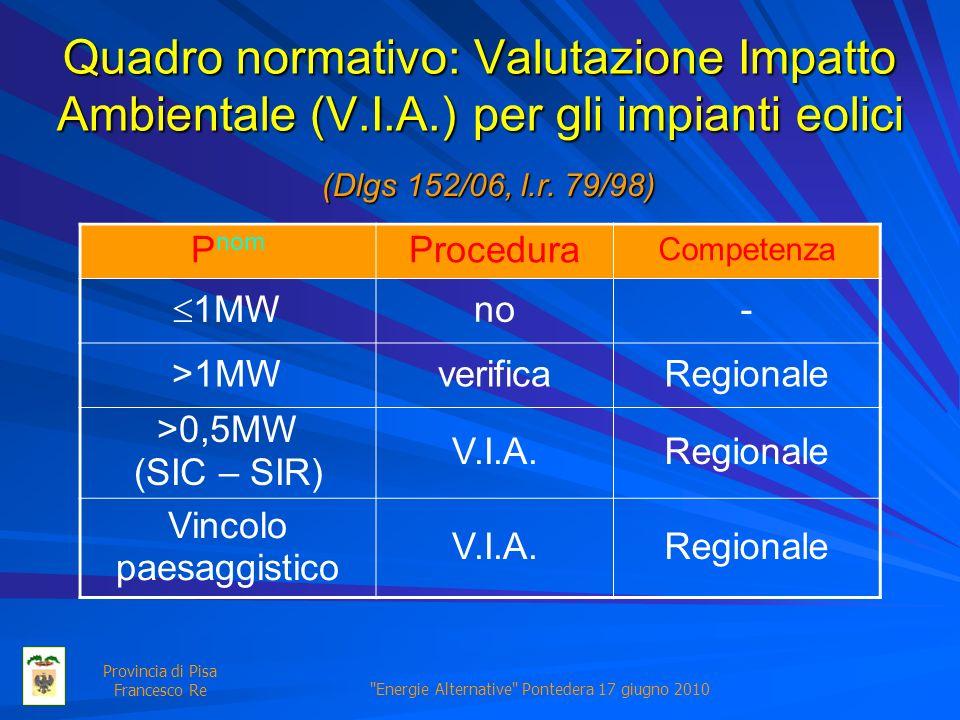 Energie Alternative Pontedera 17 giugno 2010 Provincia di Pisa Francesco Re Quadro normativo: Valutazione Impatto Ambientale (V.I.A.) per gli impianti eolici P nom Procedura Competenza 1MW no- >1MWverificaRegionale >0,5MW (SIC – SIR) V.I.A.Regionale Vincolo paesaggistico V.I.A.Regionale (Dlgs 152/06, l.r.
