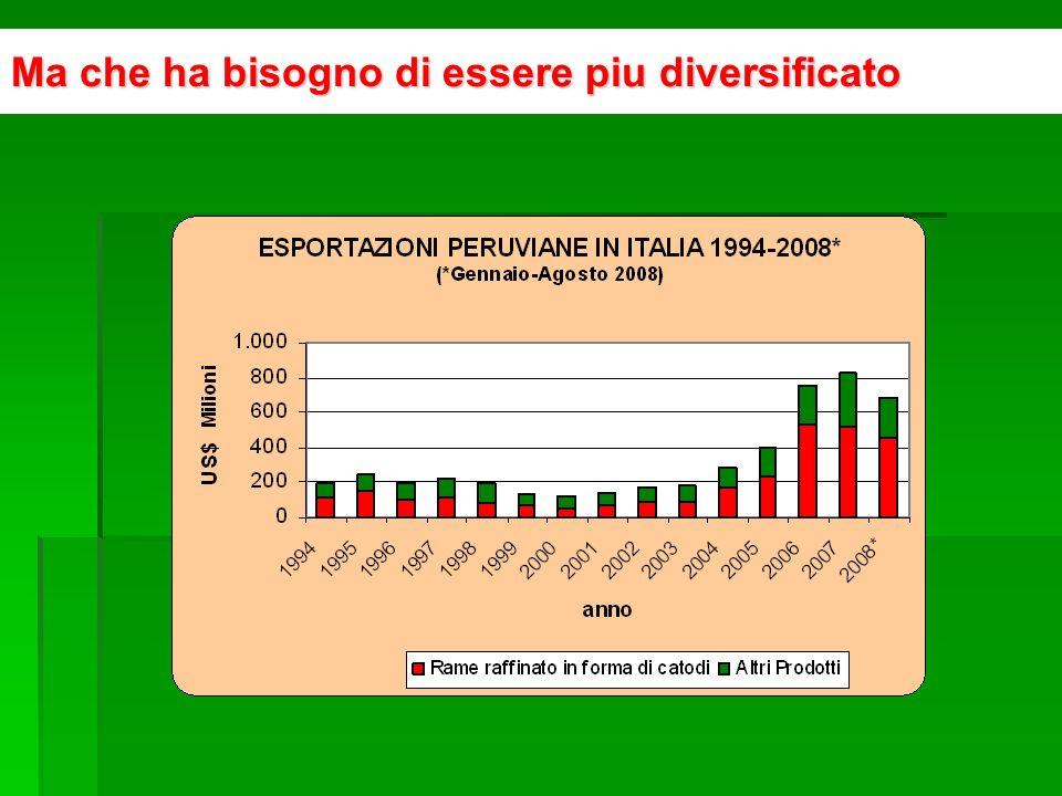 Principali Prodotti Peruviani di Esportazione in Italia 2006-2007 % crecita media 2006/2007 Prodotti Esport.