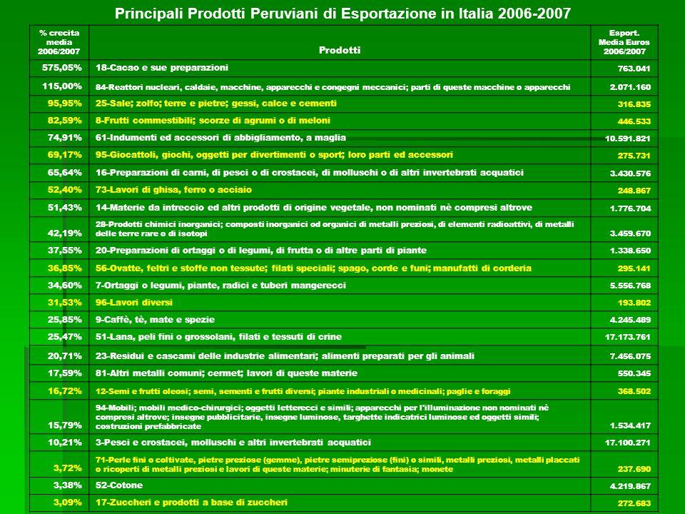 Principali Prodotti Peruviani Esportati in Italia, Gennaio-Agosto 2008 PRODOTTO US$ FOB%FOB TOTALE PAESE:684.617.870100% 1CATODI E SEZIONI DI CATODI DI RAME RAFFINATO464.157.68167,80% 2MINERALI DI PIOMBO E SUOI CONCENTRATI67.519.6159,86% 3MINERALI DI ZINCO E SUOI CONCENTRATI22.855.9883,34% 4PIOMBO GREZZO RAFFINATO12.894.5381,88% 5ALTRI CAFFE NON TORREFATTI, NON DECAFFEINIZZATI10.955.6301,60% 6ALTRI PELI FINI CARDATI O PETTINATI: DI ALPACA O DI LAMA7.710.3461,13% 7 FARINA, POLVERE E >, DI PESCE CON UN CONTENUTO DI GRASSI SUPERIORE AL 2% IN PESO 7.123.3801,04% 8 ALTRE SEPPIE, SEPPIOLINE, CALAMARI E CALAMARETTI, CONGELATI, SECCHI, SALATI O IN SALAMOIA 7.054.2061,03% 9 FILATI DI LANA PETTINATA NON DESTINATI ALLA VENDITA AL DETTAGLIO CON UN CONTENUTO DI LANA >=85% IN PESO 5.709.5440,83% 10LEGHE DI ZINCO4.098.7370,60% TOTALE 10 PRODOTTI:610.079.665 89,11% ALTRI:74.538.206 10,89%