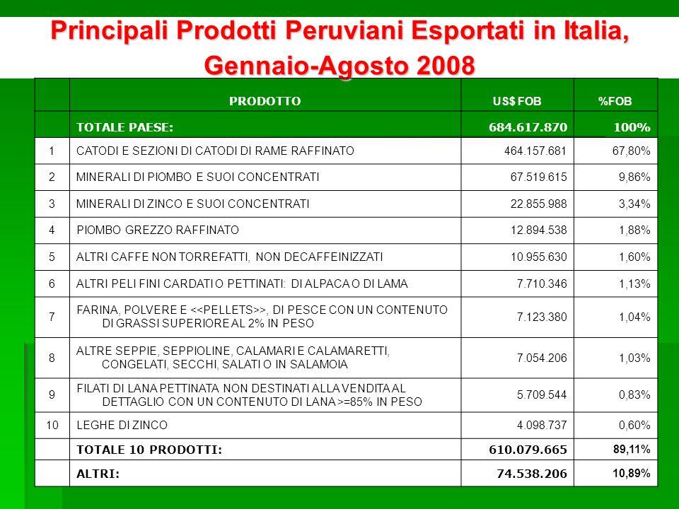 Principali Aziende Peruviane che Esportano in Italia, Gennaio-Agosto 2008 AZIENDEUS$ FOB%FOB TOTALE PAESE684.617.870100% 1 SOUTHERN PERU COPPER CORPORATION SUCURSAL DEL PERU402.958.46458,86% 2DOE RUN PERU S.R.L.65.045.9459,50% 3AYS S.A.61.842.5689,03% 4CIA MINERA RAURA S A8.305.4281,21% 5COMPAÑIA MINERA MILPO S.A.A.8.290.8421,21% 6XSTRATA TINTAYA S.A.6.529.1560,95% 7VOLCAN COMPANIA MINERA S.A.A.6.521.9670,95% 8INDUSTRIAS ELECTRO QUIMICAS S A6.478.9970,95% 9MICHELL Y CIA S.A.5.832.3780,85% 10ZINC INDUSTRIAS NACIONALES S A5.662.0710,83% TOTALE 10 AZIENDE577.467.81684,35% ALTRE107.150.05515,65%