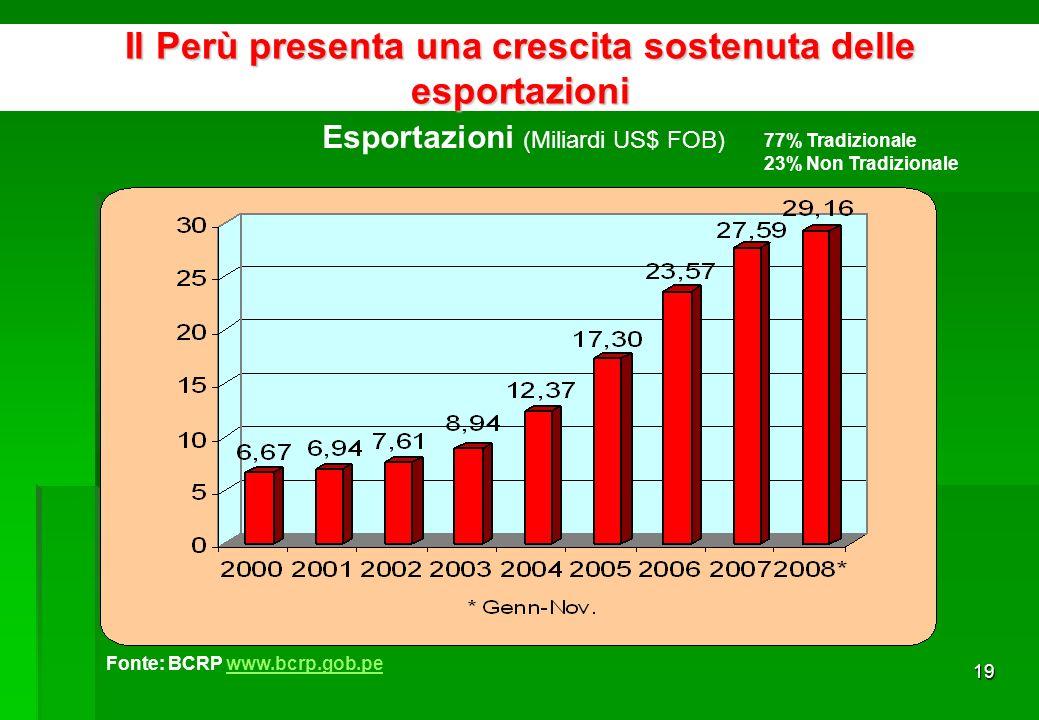 18 Fonte: OMC, Banca Mondiale Integrazione competitiva con visione commerciale a lungo termine EE.UU.