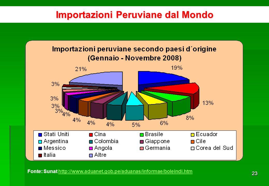 22 Importazioni per lindustria Fonte: BCRP www.bcrp.gob.pewww.bcrp.gob.pe