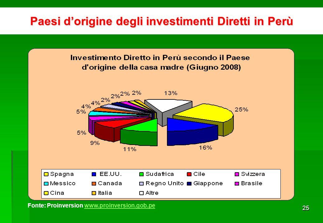 24 Incremento dellinvestimento nazionale e straniero Fonte: Proinversion www.proinversion.gob.pewww.proinversion.gob.pe