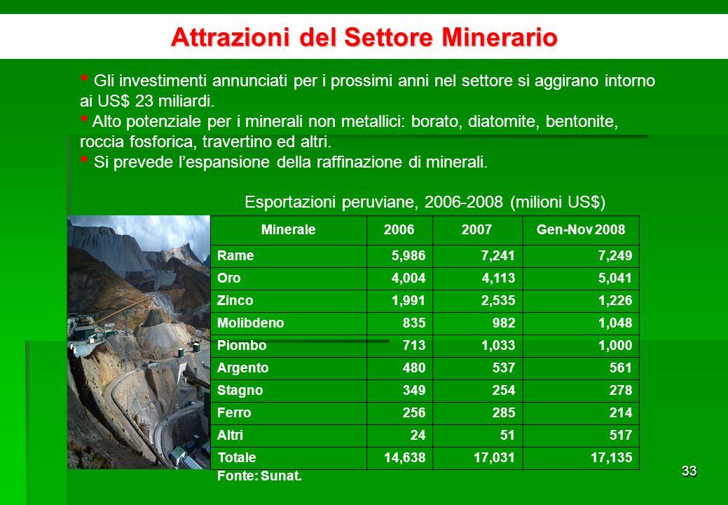 32 Attrazioni del Settore Minerario Solo il 10% del potenziale minerario è stato sfruttato.