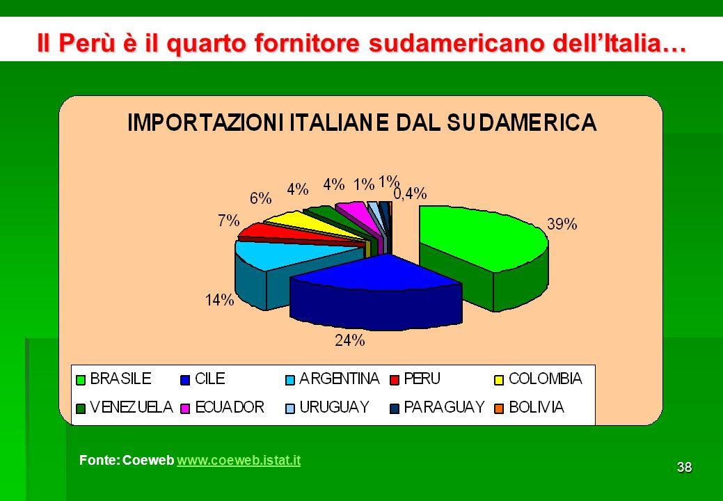 37 64% è destinato al settore delle finanze Fonte: Proinversion www.proinversion.gob.pewww.proinversion.gob.pe