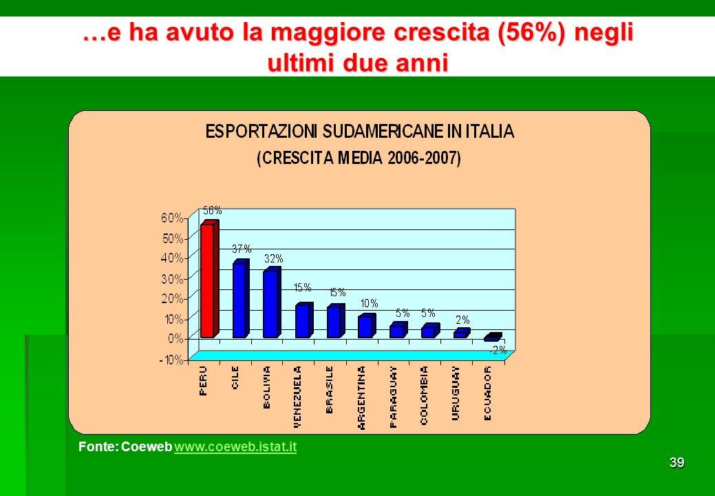 38 Il Perù è il quarto fornitore sudamericano dellItalia… Fonte: Coeweb www.coeweb.istat.it www.coeweb.istat.it