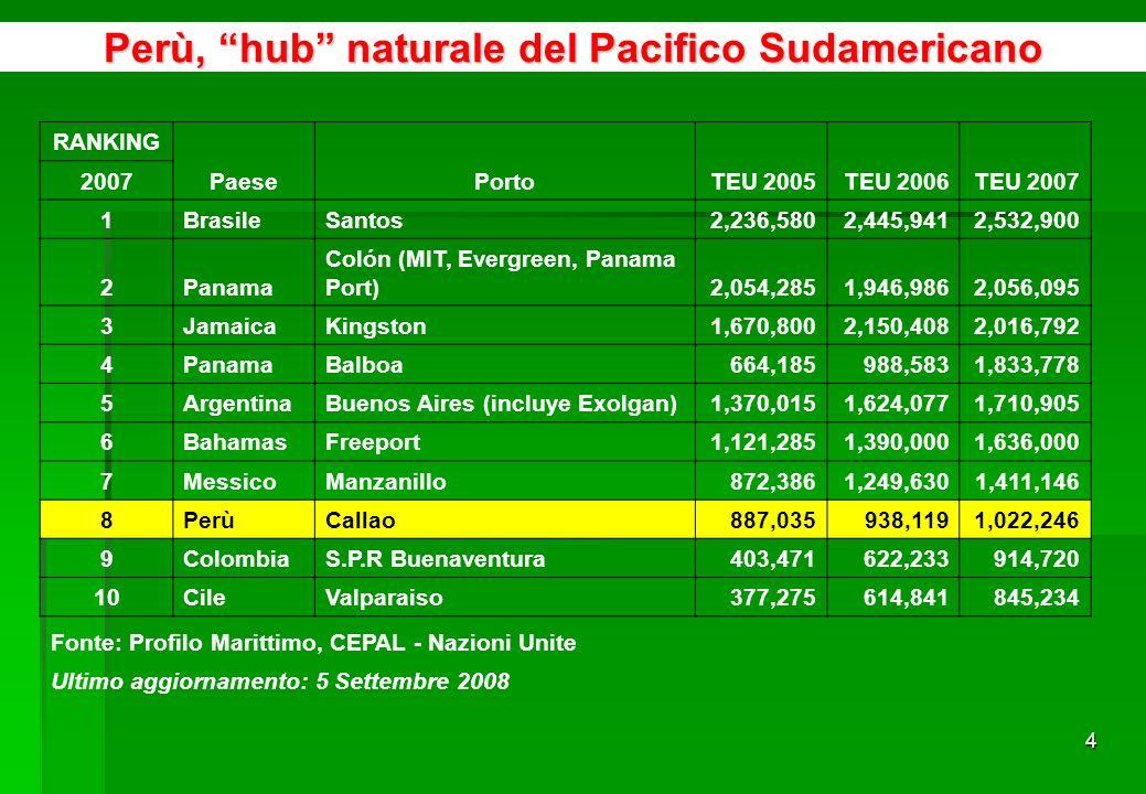 44 LItalia ancora non approfitta sufficientemente delle importazioni dei prodotti agroindustriali peruviani come i suoi vicini europei Fonte: Sunat http://www.aduanet.gob.pe/aduanas/informae/boleindi.htmhttp://www.aduanet.gob.pe/aduanas/informae/boleindi.htm