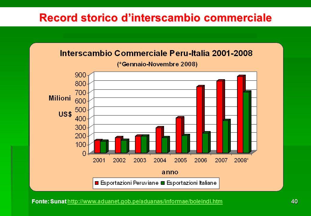 39 …e ha avuto la maggiore crescita (56%) negli ultimi due anni Fonte: Coeweb www.coeweb.istat.itwww.coeweb.istat.it