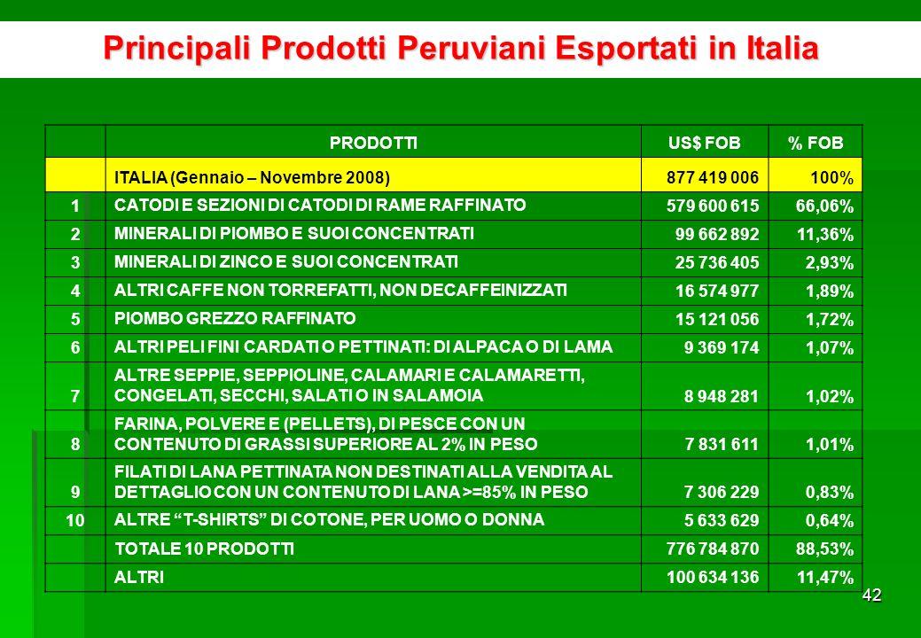 41 Esportazione che ha bisogno di essere diversificata Fonte: Sunat http://www.aduanet.gob.pe/aduanas/informae/boleindi.htmhttp://www.aduanet.gob.pe/aduanas/informae/boleindi.htm