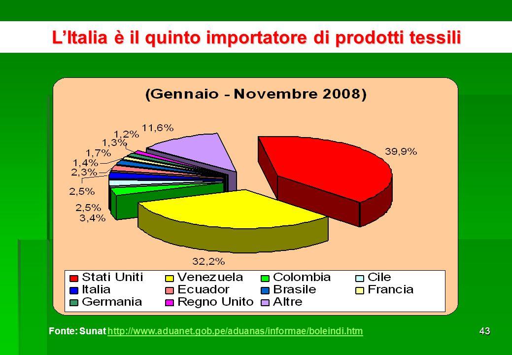 42 Principali Prodotti Peruviani Esportati in Italia PRODOTTIUS$ FOB% FOB ITALIA (Gennaio – Novembre 2008)877 419 006100% 1CATODI E SEZIONI DI CATODI DI RAME RAFFINATO579 600 61566,06% 2MINERALI DI PIOMBO E SUOI CONCENTRATI99 662 89211,36% 3MINERALI DI ZINCO E SUOI CONCENTRATI25 736 4052,93% 4ALTRI CAFFE NON TORREFATTI, NON DECAFFEINIZZATI16 574 9771,89% 5PIOMBO GREZZO RAFFINATO15 121 0561,72% 6ALTRI PELI FINI CARDATI O PETTINATI: DI ALPACA O DI LAMA9 369 1741,07% 7 ALTRE SEPPIE, SEPPIOLINE, CALAMARI E CALAMARETTI, CONGELATI, SECCHI, SALATI O IN SALAMOIA8 948 2811,02% 8 FARINA, POLVERE E (PELLETS), DI PESCE CON UN CONTENUTO DI GRASSI SUPERIORE AL 2% IN PESO7 831 6111,01% 9 FILATI DI LANA PETTINATA NON DESTINATI ALLA VENDITA AL DETTAGLIO CON UN CONTENUTO DI LANA >=85% IN PESO7 306 2290,83% 10ALTRE T-SHIRTS DI COTONE, PER UOMO O DONNA5 633 6290,64% TOTALE 10 PRODOTTI776 784 87088,53% ALTRI100 634 13611,47%