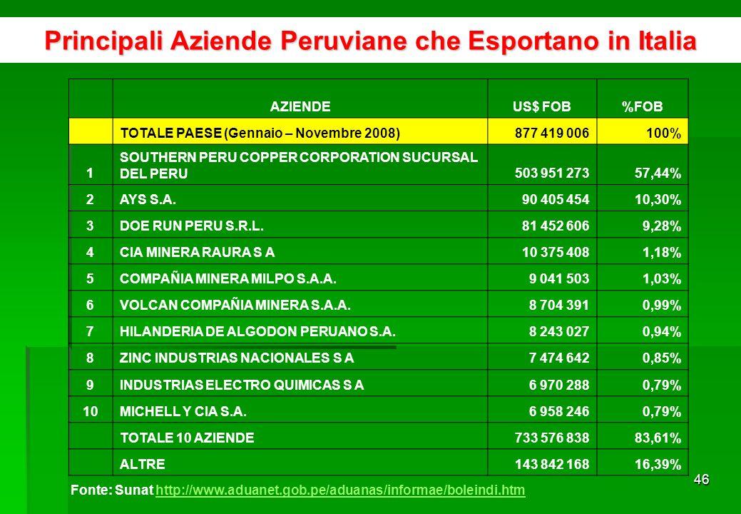 45 Gruppi di Prodotti Peruviani di Esportazione in Italia secondo tasso di crescita 2006-2007 % crecita media 2006/2007 Prodotti Esport.