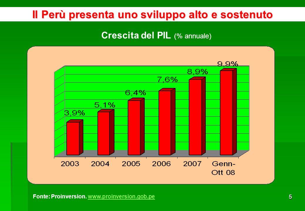 5 Crescita del PIL (% annuale) Il Perù presenta uno sviluppo alto e sostenuto Fonte: Proinversion.