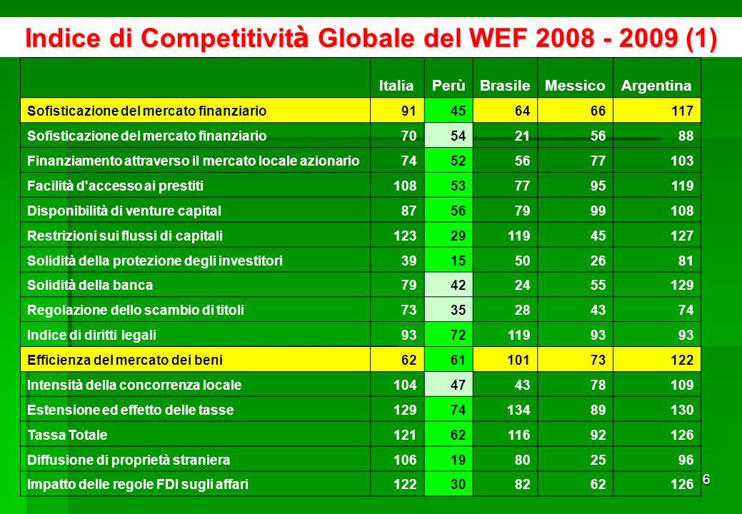 46 Principali Aziende Peruviane che Esportano in Italia AZIENDEUS$ FOB%FOB TOTALE PAESE (Gennaio – Novembre 2008)877 419 006100% 1 SOUTHERN PERU COPPER CORPORATION SUCURSAL DEL PERU503 951 27357,44% 2AYS S.A.90 405 45410,30% 3DOE RUN PERU S.R.L.81 452 6069,28% 4CIA MINERA RAURA S A10 375 4081,18% 5COMPAÑIA MINERA MILPO S.A.A.9 041 5031,03% 6VOLCAN COMPAÑIA MINERA S.A.A.8 704 3910,99% 7HILANDERIA DE ALGODON PERUANO S.A.8 243 0270,94% 8ZINC INDUSTRIAS NACIONALES S A7 474 6420,85% 9INDUSTRIAS ELECTRO QUIMICAS S A6 970 2880,79% 10MICHELL Y CIA S.A.6 958 2460,79% TOTALE 10 AZIENDE733 576 83883,61% ALTRE143 842 16816,39% Fonte: Sunat http://www.aduanet.gob.pe/aduanas/informae/boleindi.htmhttp://www.aduanet.gob.pe/aduanas/informae/boleindi.htm