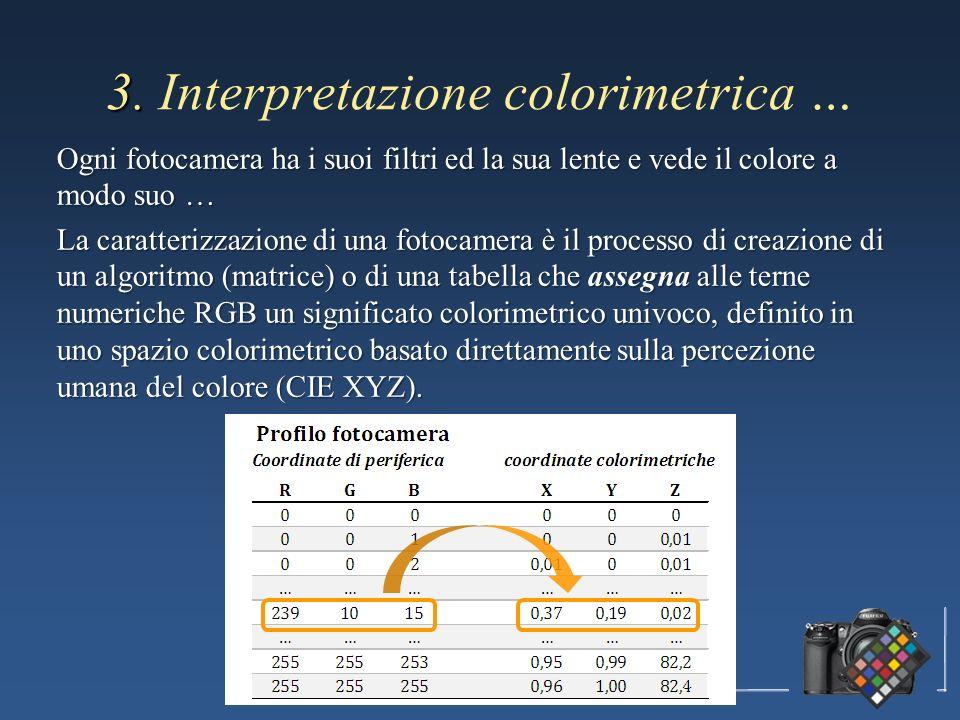 3. 3. Interpretazione colorimetrica … Ogni fotocamera ha i suoi filtri ed la sua lente e vede il colore a modo suo … La caratterizzazione di una fotoc