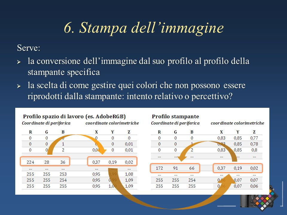 6. Stampa dellimmagine Serve: la conversione dellimmagine dal suo profilo al profilo della stampante specifica la conversione dellimmagine dal suo pro