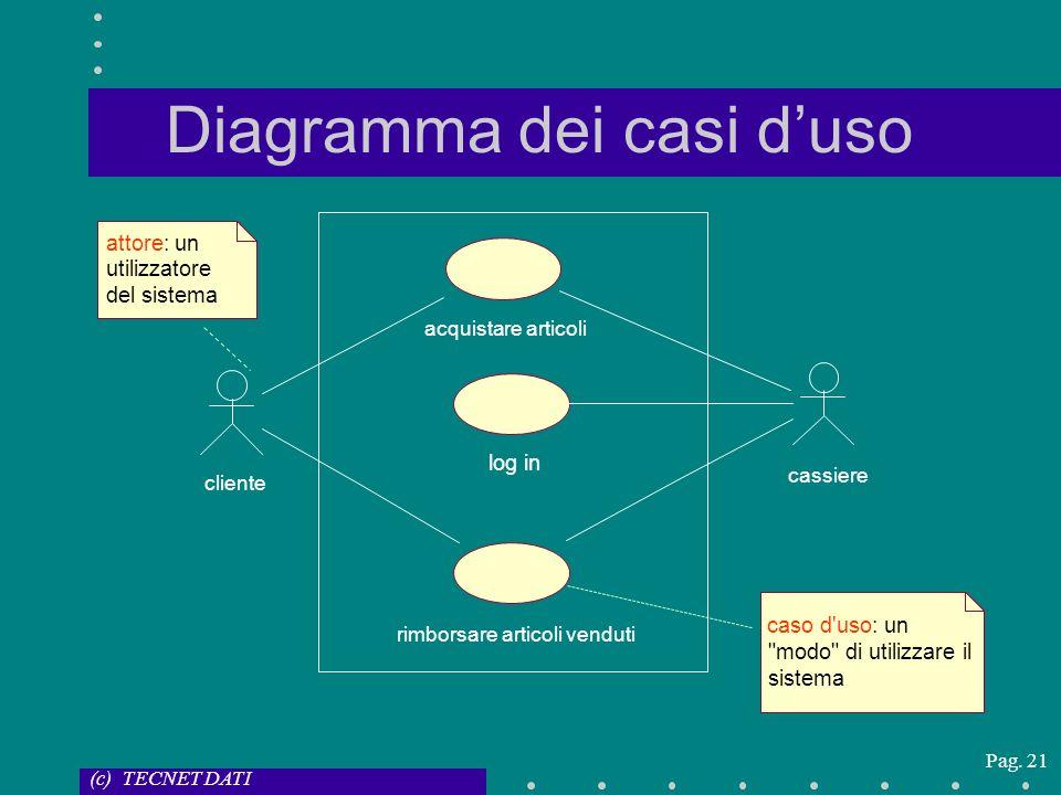 (c) TECNET DATI Pag. 21 Diagramma dei casi duso acquistare articoli log in cassiere cliente rimborsare articoli venduti attore: un utilizzatore del si