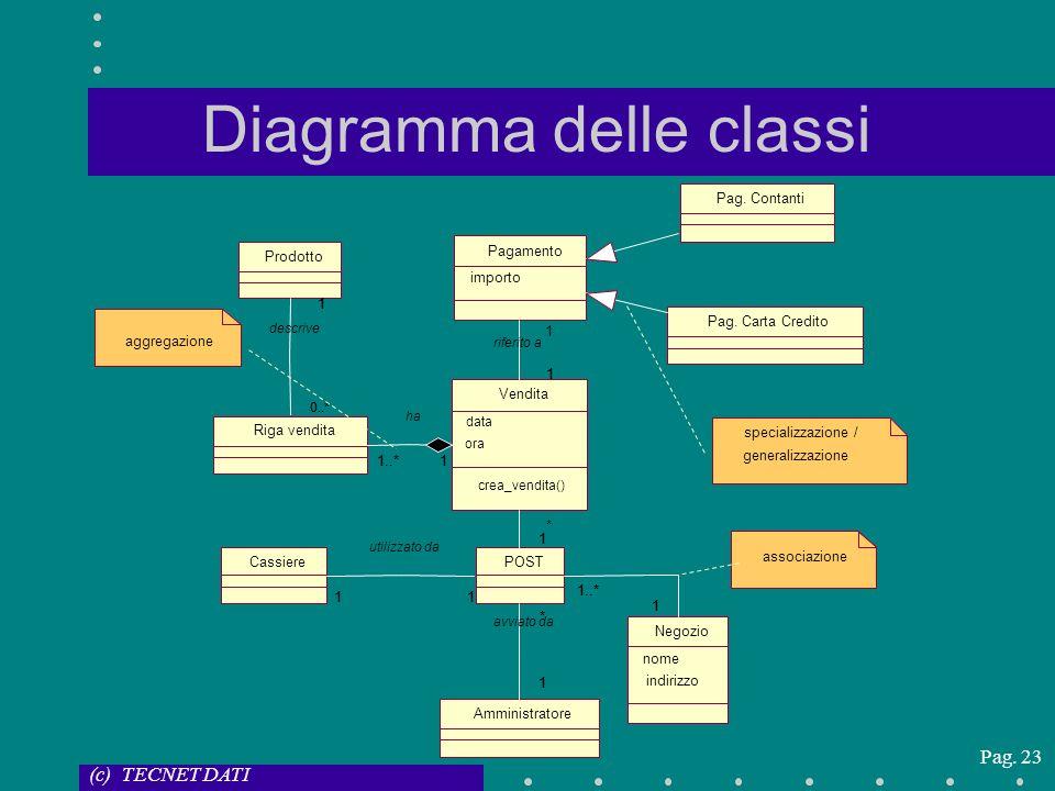 (c) TECNET DATI Pag. 23 Diagramma delle classi Amministratore Cassiere Negozio nome indirizzo Prodotto POST * 1 * 1 avviato da 1111 utilizzato da 1..*