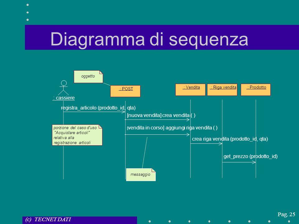 (c) TECNET DATI Pag. 25 Diagramma di sequenza : cassiere : POST : Vendita : Riga vendita : Prodotto porzione del caso d'uso
