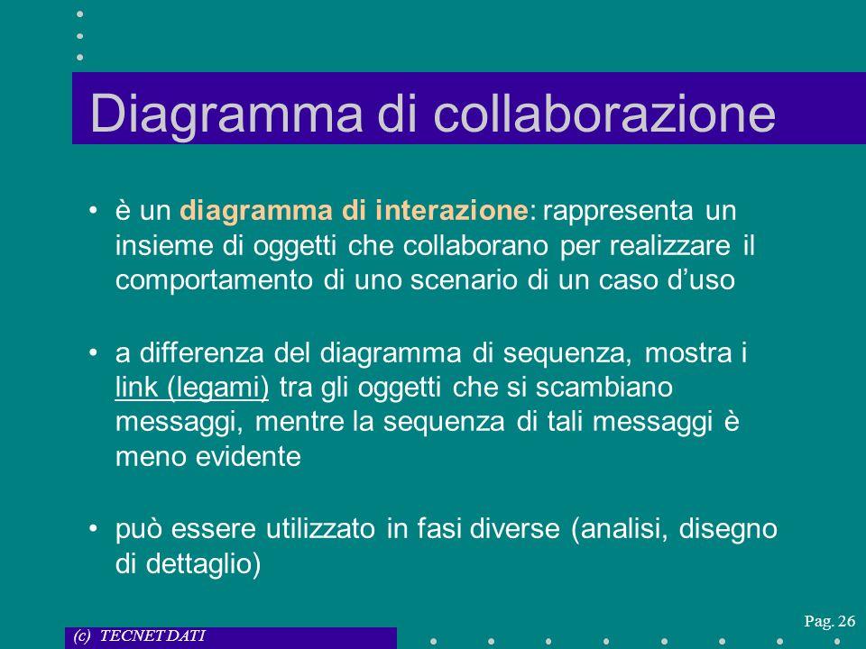 (c) TECNET DATI Pag. 26 Diagramma di collaborazione è un diagramma di interazione: rappresenta un insieme di oggetti che collaborano per realizzare il
