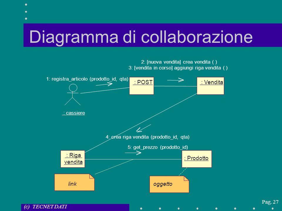 (c) TECNET DATI Pag. 27 Diagramma di collaborazione : cassiere : POST : Vendita : Riga vendita : Prodotto oggetto link 1: registra_articolo (prodotto_
