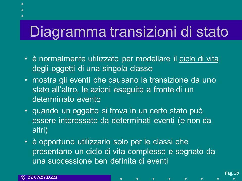 (c) TECNET DATI Pag. 28 Diagramma transizioni di stato è normalmente utilizzato per modellare il ciclo di vita degli oggetti di una singola classe mos