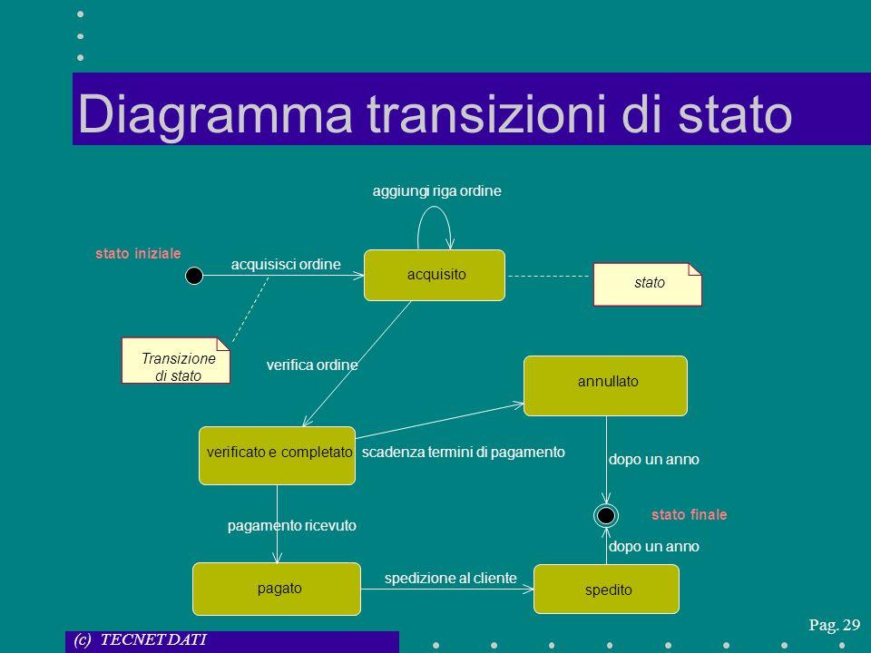 (c) TECNET DATI Pag. 29 Diagramma transizioni di stato acquisito pagato spedito annullato acquisisci ordine aggiungi riga ordine verificato e completa