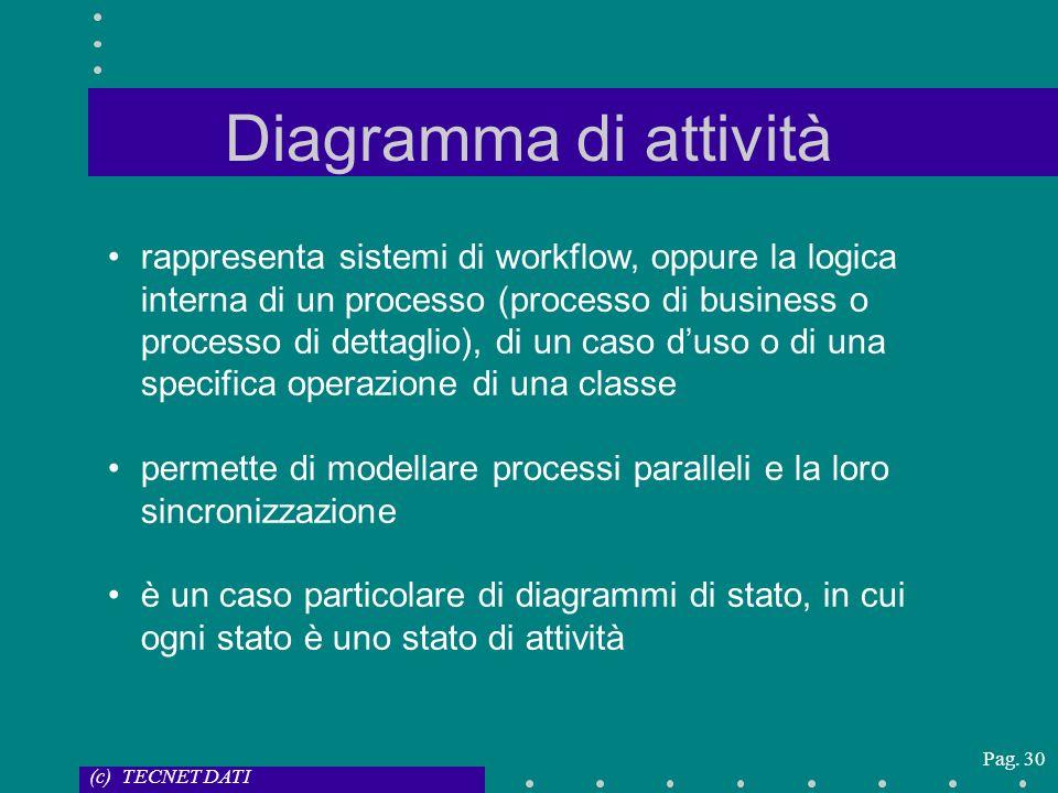 (c) TECNET DATI Pag. 30 Diagramma di attività rappresenta sistemi di workflow, oppure la logica interna di un processo (processo di business o process