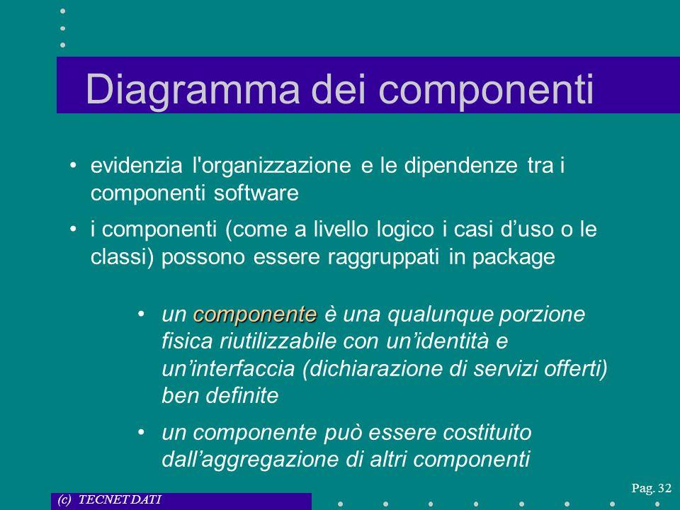 (c) TECNET DATI Pag. 32 Diagramma dei componenti evidenzia l'organizzazione e le dipendenze tra i componenti software i componenti (come a livello log